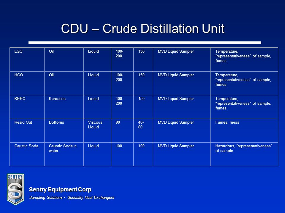 Sentry Equipment Corp Sampling Solutions Specialty Heat Exchangers CDU – Crude Distillation Unit LGOOilLiquid100- 200 150MVD Liquid SamplerTemperature