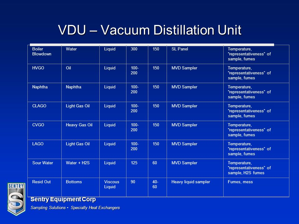 Sentry Equipment Corp Sampling Solutions Specialty Heat Exchangers VDU – Vacuum Distillation Unit Boiler Blowdown WaterLiquid300150SL PanelTemperature