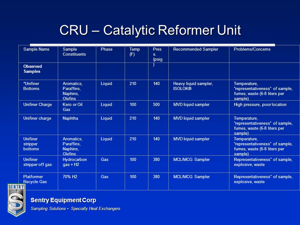 Sentry Equipment Corp Sampling Solutions Specialty Heat Exchangers CRU – Catalytic Reformer Unit Sample NameSample Constituents PhaseTemp (F) Pres s.