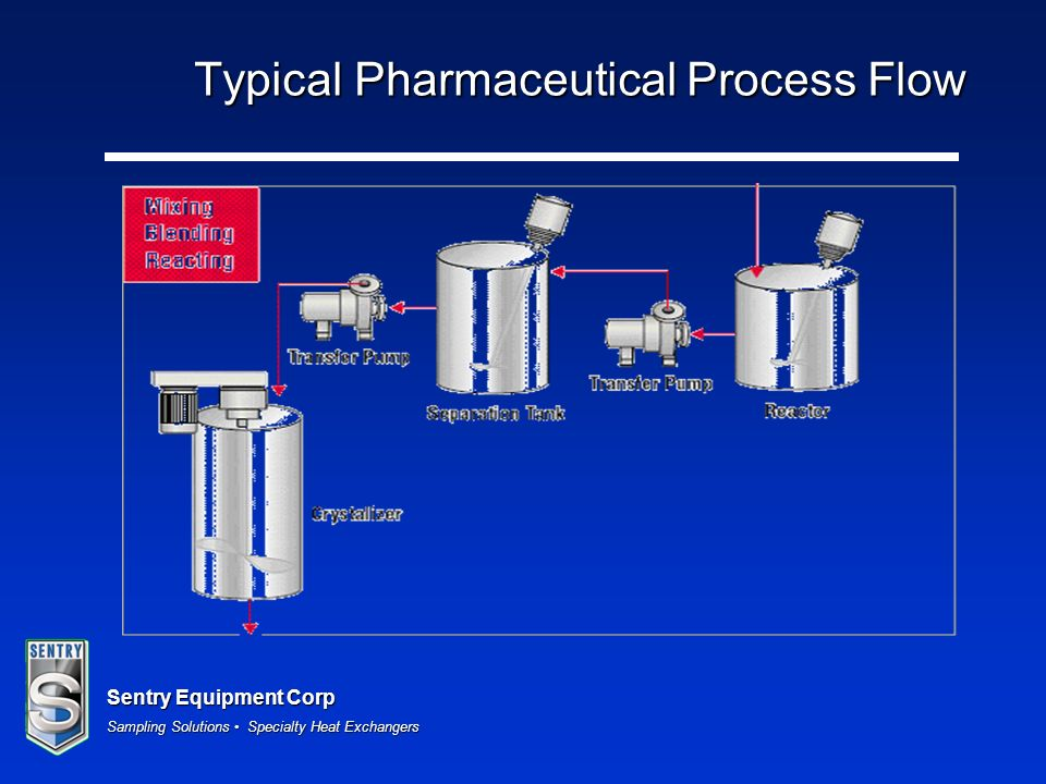 Sentry Equipment Corp Sampling Solutions Specialty Heat Exchangers Typical Pharmaceutical Process Flow