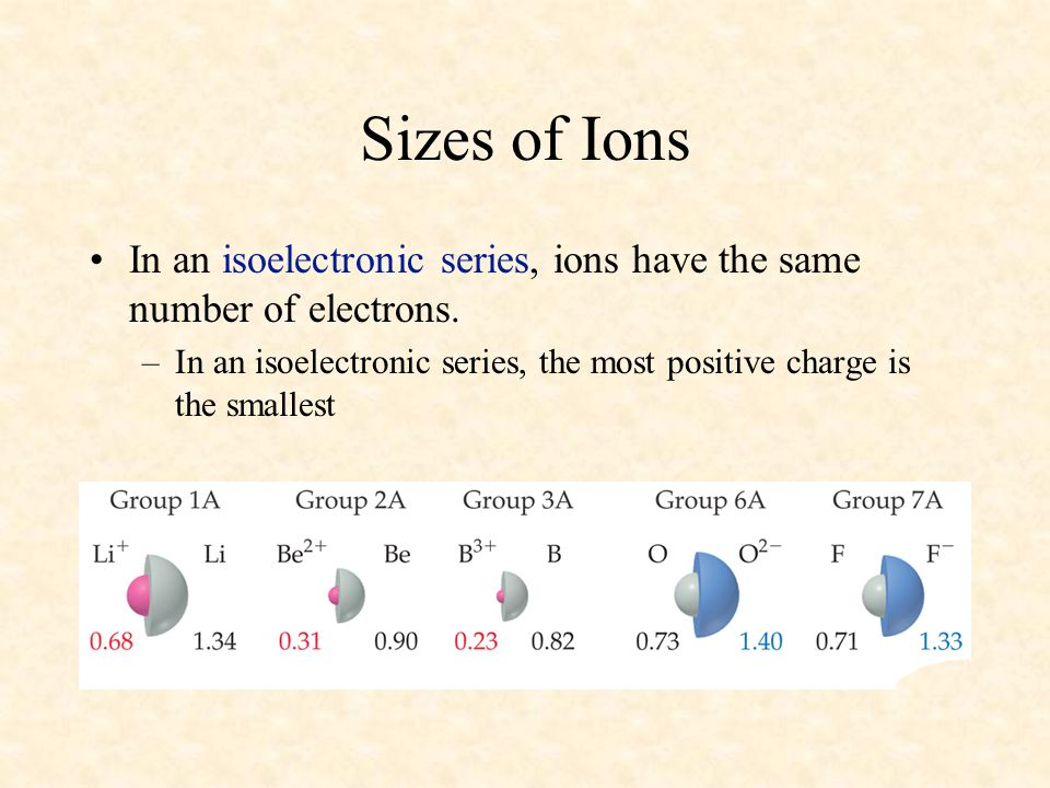 Sizes of Ions In an isoelectronic series, ions have the same number of electrons. –In an isoelectronic series, the most positive charge is the smalles
