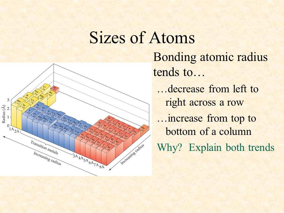 Sizes of Atoms Bonding atomic radius tends to… …decrease from left to right across a row …increase from top to bottom of a column Why? Explain both tr