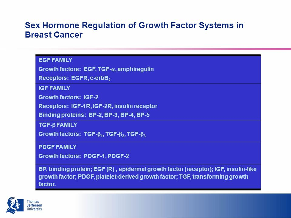 Sex Hormone Regulation of Growth Factor Systems in Breast Cancer EGF FAMILY Growth factors: EGF, TGF-, amphiregulin Receptors: EGFR, c-erbB 2 IGF FAMILY Growth factors: IGF-2 Receptors: IGF-1R, IGF-2R, insulin receptor Binding proteins: BP-2, BP-3, BP-4, BP-5 TGF- FAMILY Growth factors: TGF- 1, TGF- 2, TGF- 3 PDGF FAMILY Growth factors: PDGF-1, PDGF-2 BP, binding protein; EGF (R), epidermal growth factor (receptor); IGF, insulin-like growth factor; PDGF, platelet-derived growth factor; TGF, transforming growth factor.