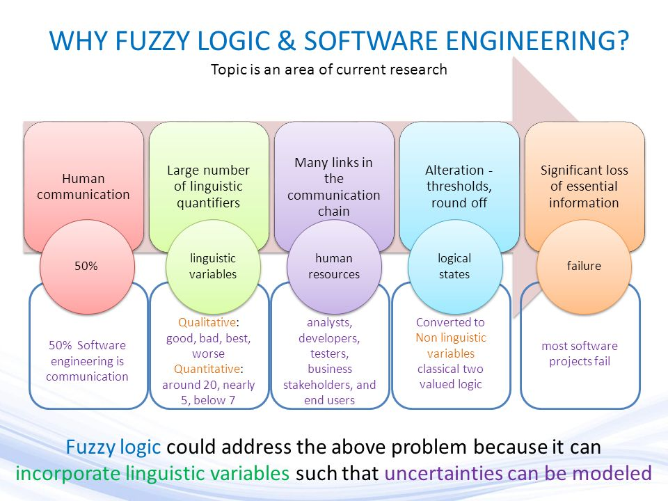 WHY FUZZY LOGIC & SOFTWARE ENGINEERING.