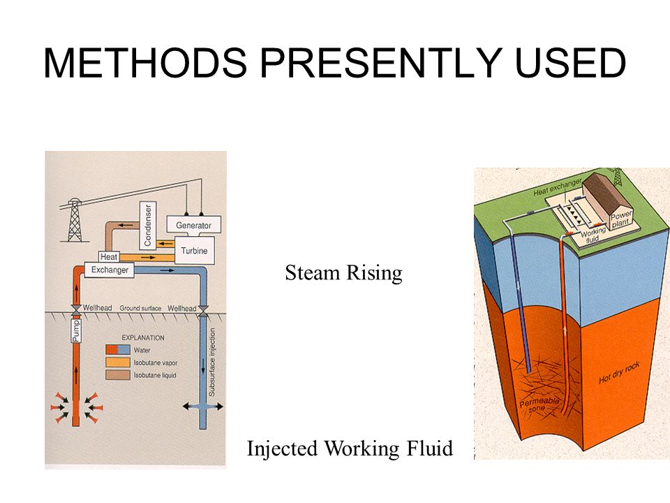 METHODS PRESENTLY USED Steam Rising Injected Working Fluid