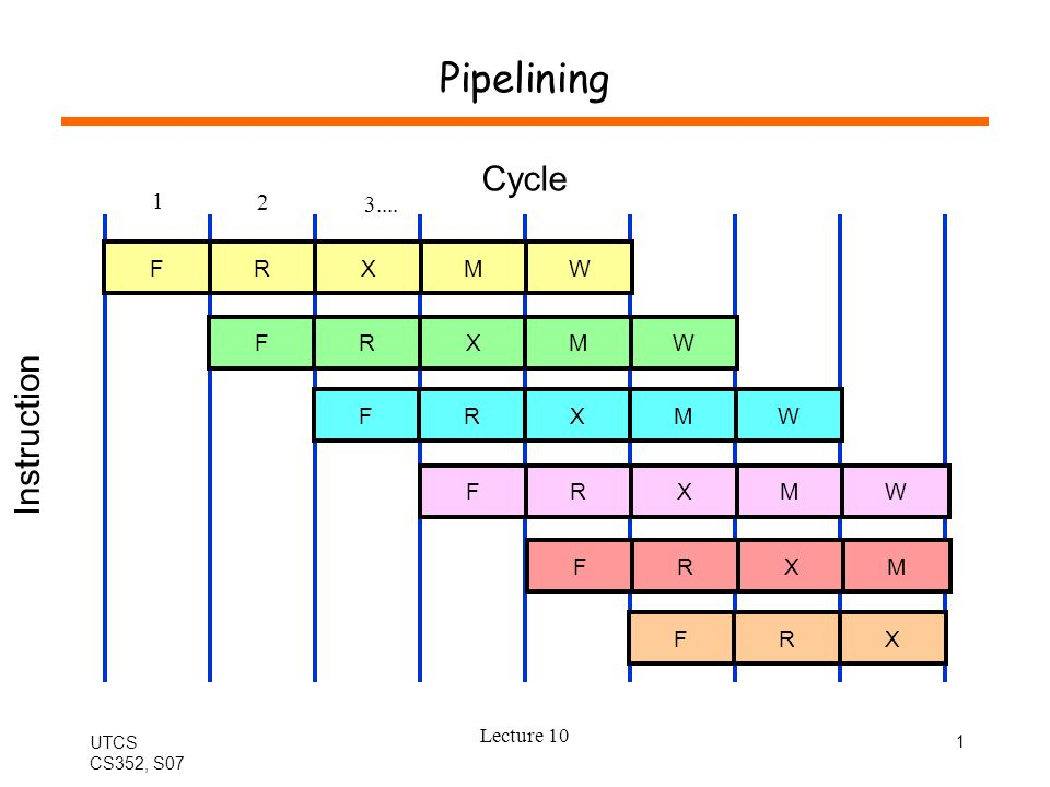 UTCS CS352, S07 Lecture 10 1 Pipelining Cycle F Instruction RXMW FRXMW FRXMW FRXMW FRXM FRX 1 2 3....
