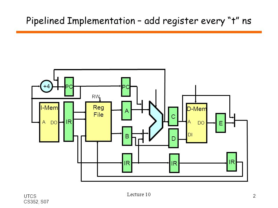 UTCS CS352, S07 Lecture 10 2 Pipelined Implementation – add register every t ns I-Mem A DO Reg File RW D-Mem A DO DI IR B A C D E +4 PC