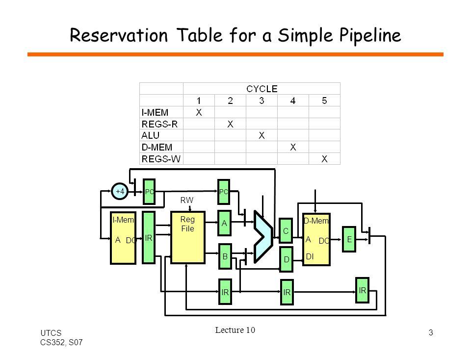 UTCS CS352, S07 Lecture 10 14 Simple Pipeline with Bypass Multiplexers I-Mem A DO Reg File RW D-Mem A DO DI IR B A C D E +4 IP