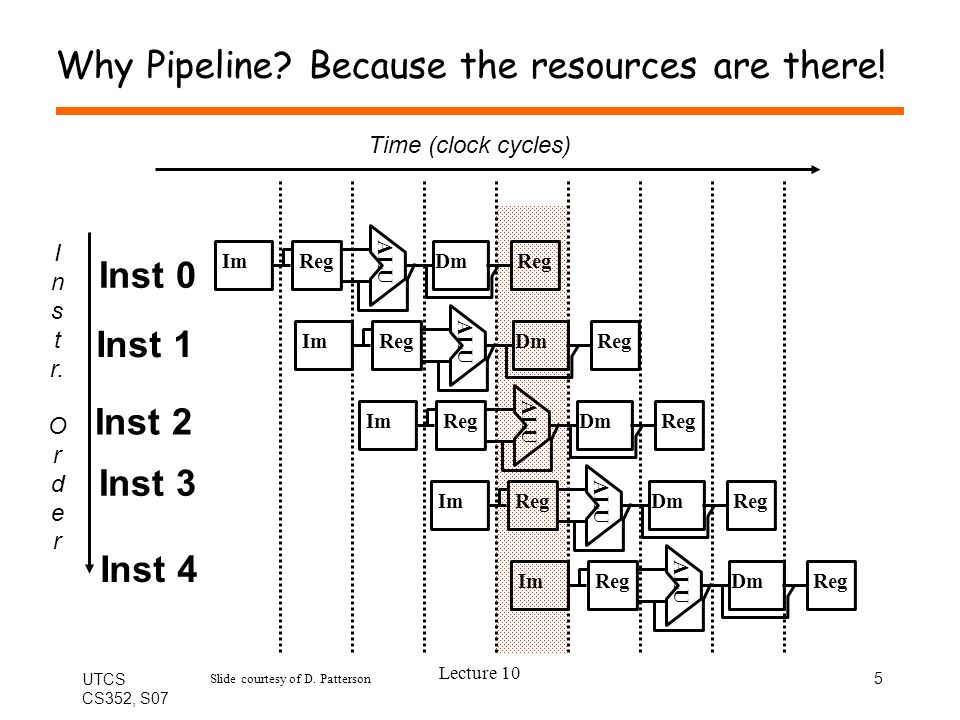 UTCS CS352, S07 Lecture 10 6 Benefits of Pipelining Before pipelining: –Throughput: 1 instruction per cycle – (or lower cycle time and CPI=5) After pipelining (multiple instructions in pipe at one time) –Throughput: 1 instruction per cycle