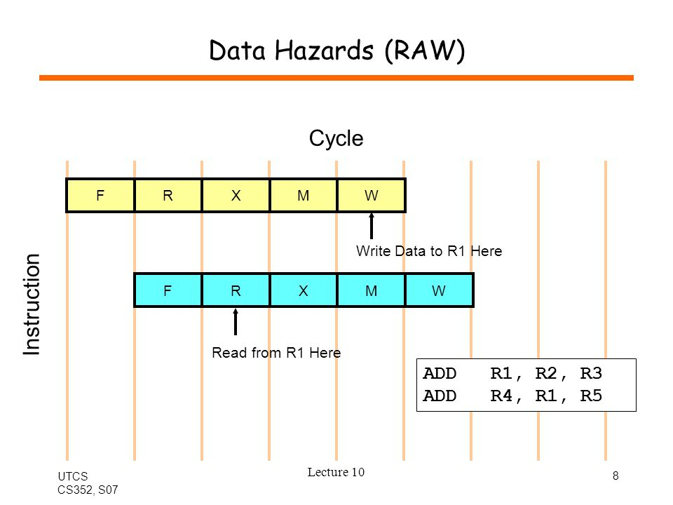 UTCS CS352, S07 Lecture 10 9 Types of Data Hazards RAW (read after write) –only hazard for fixed pipelines –later instruction must read after earlier instruction writes WAW (write after write) –variable-length pipeline –later instruction must write after earlier instruction writes WAR (write after read) –pipelines with late read –later instruction must write after earlier instruction reads FRAMWFRAMW FR123 FRAMW 4W FR123 FRAMW 4R5W