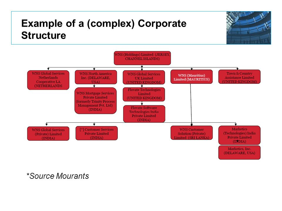 Example of a (complex) Corporate Structure *Source Mourants