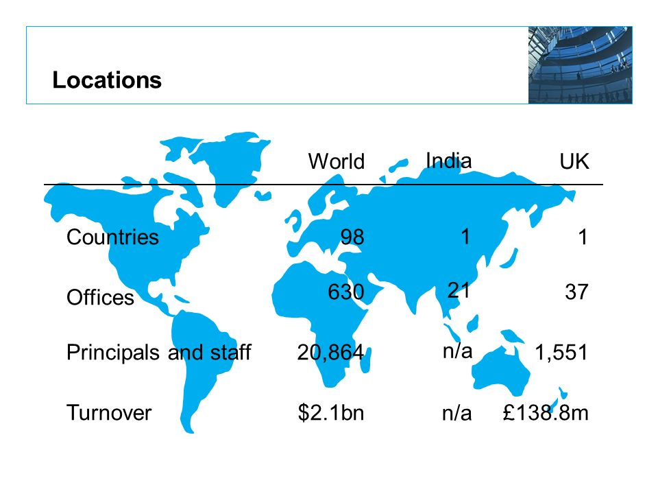 Locations WorldUK Countries Offices Principals and staff Turnover 98 630 20,864 $2.1bn 1 37 1,551 £138.8m India 1 21 n/a