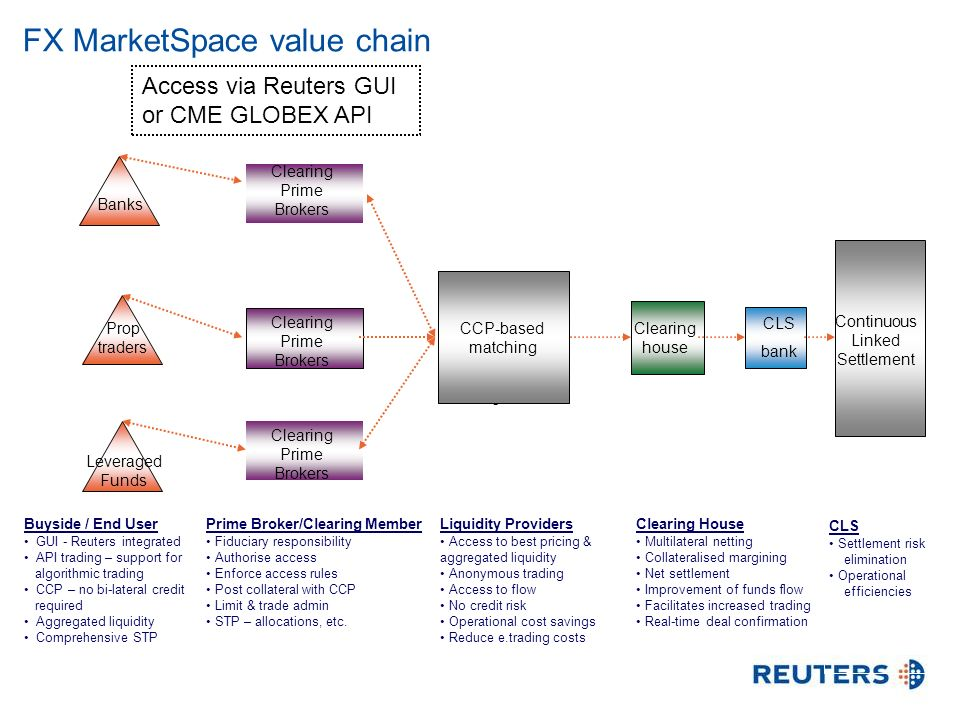 FX MarketSpace value chain Buyside / End User GUI - Reuters integrated API trading – support for algorithmic trading CCP – no bi-lateral credit required Aggregated liquidity Comprehensive STP Prime Broker/Clearing Member Fiduciary responsibility Authorise access Enforce access rules Post collateral with CCP Limit & trade admin STP – allocations, etc.