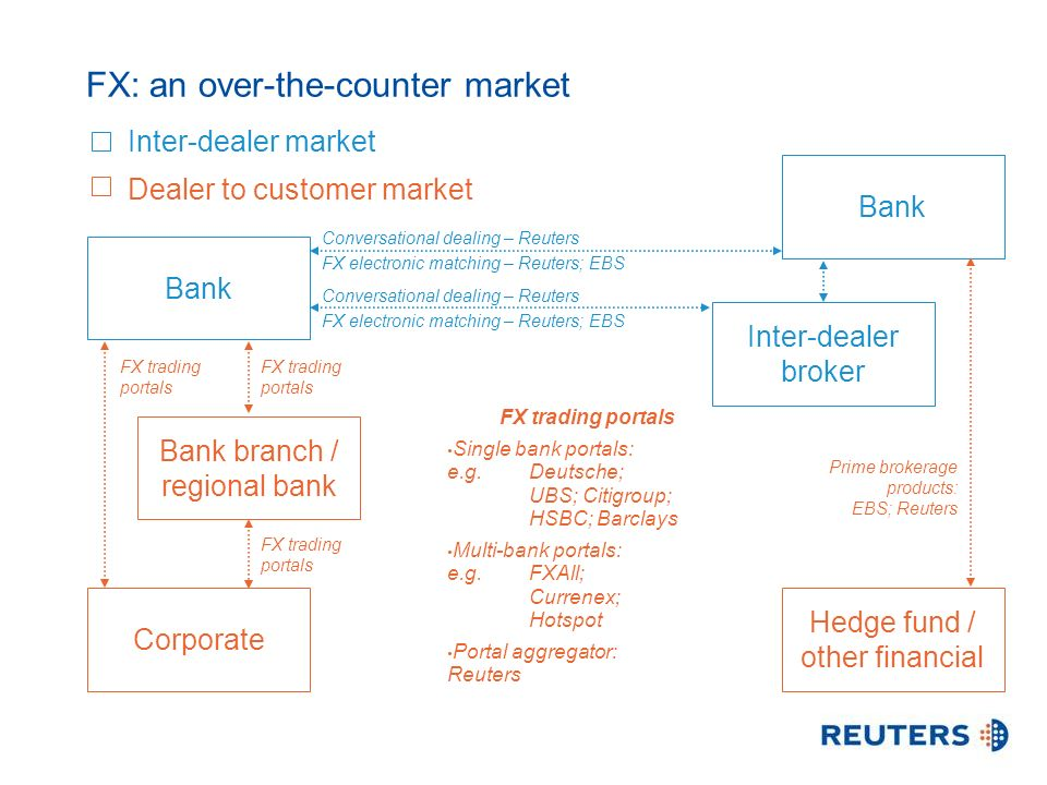 Prime brokerage products: EBS; Reuters Bank Inter-dealer broker Bank branch / regional bank Hedge fund / other financial Corporate FX: an over-the-counter market Inter-dealer market Dealer to customer market Conversational dealing – Reuters FX electronic matching – Reuters; EBS Bank Conversational dealing – Reuters FX electronic matching – Reuters; EBS FX trading portals Single bank portals: e.g.Deutsche; UBS; Citigroup; HSBC; Barclays Multi-bank portals: e.g.FXAll; Currenex; Hotspot Portal aggregator: Reuters