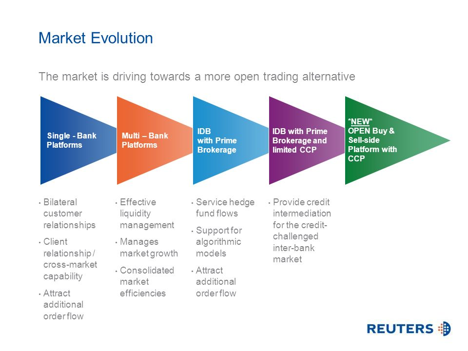 Market Evolution Effective liquidity management Manages market growth Consolidated market efficiencies Service hedge fund flows Support for algorithmi