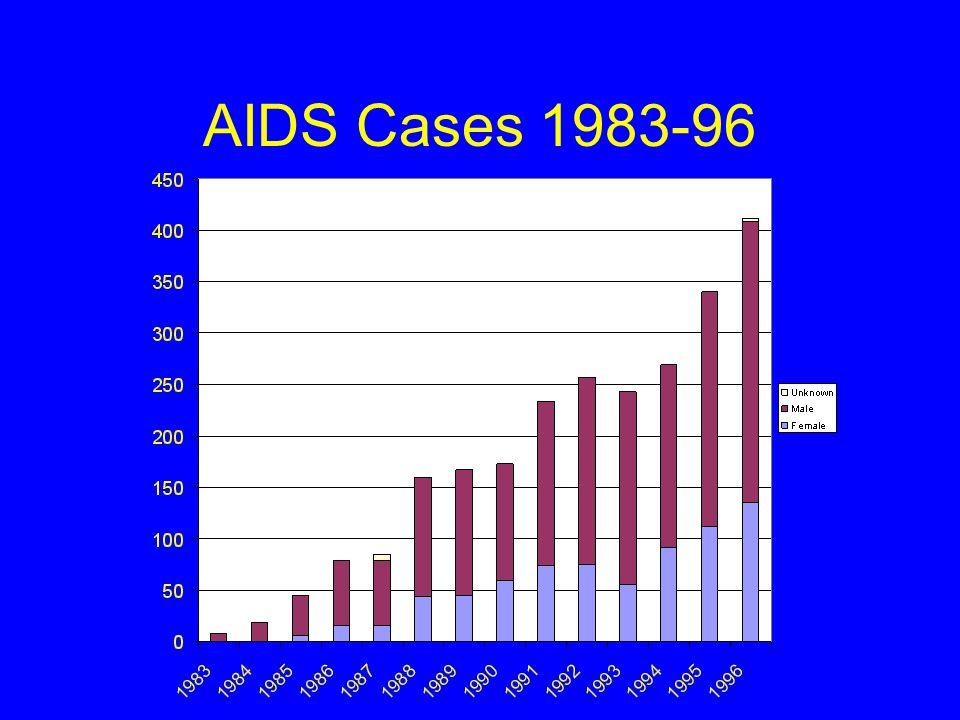 AIDS Cases 1983-96