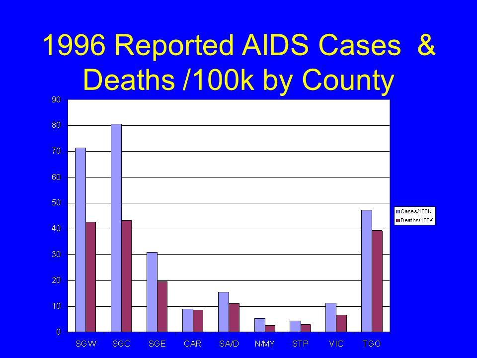 1996 Reported AIDS Cases & Deaths /100k by County