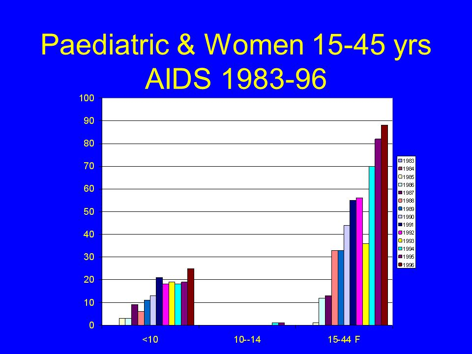 Paediatric & Women 15-45 yrs AIDS 1983-96