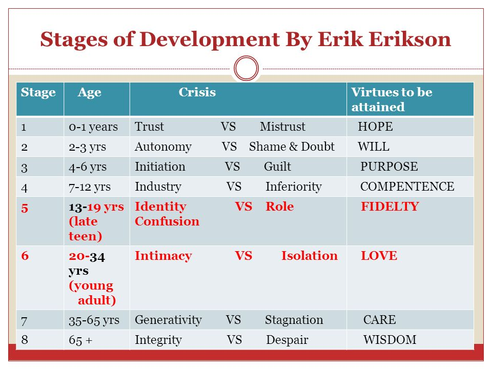 Stages of Development By Erik Erikson Stage Age CrisisVirtues to be attained 10-1 yearsTrust VS Mistrust HOPE 22-3 yrsAutonomy VS Shame & Doubt WILL 3