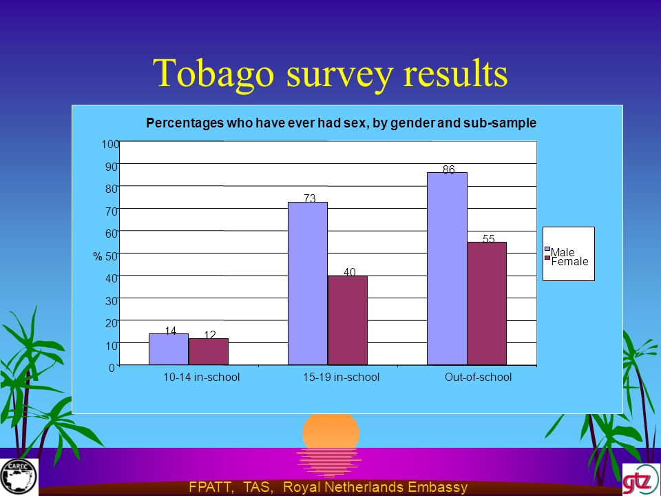 FPATT, TAS, Royal Netherlands Embassy Tobago survey results Percentages who have ever had sex, by gender and sub-sample in-school15-19 in-schoolOut-of-school % Male Female