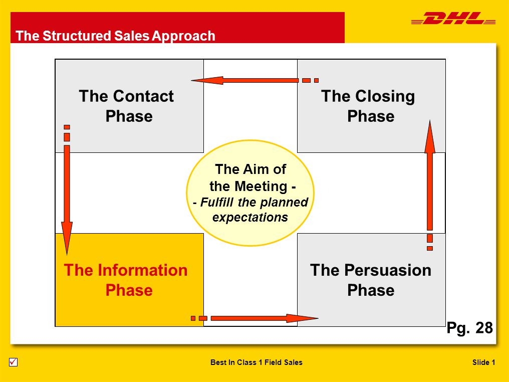 Slide 1Best In Class 1 Field Sales The Contact Phase The Closing Phase The Persuasion Phase The Information Phase The Aim of the Meeting - - Fulfill t