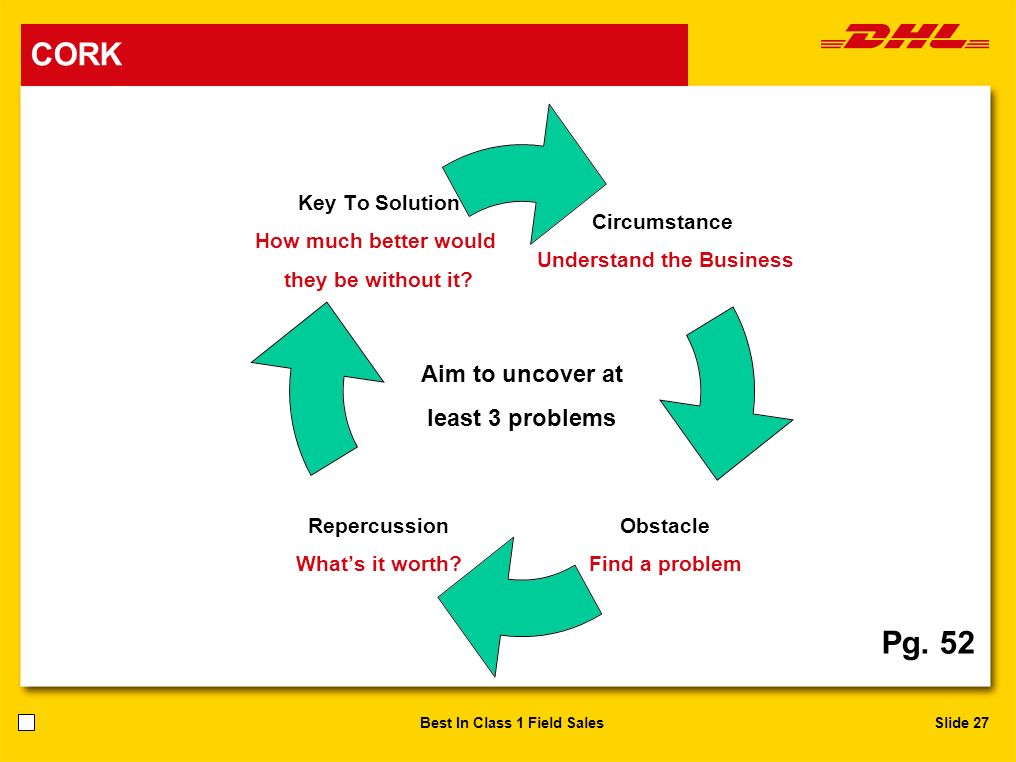 Slide 27Best In Class 1 Field Sales Pg. 52 Aim to uncover at least 3 problems CORK