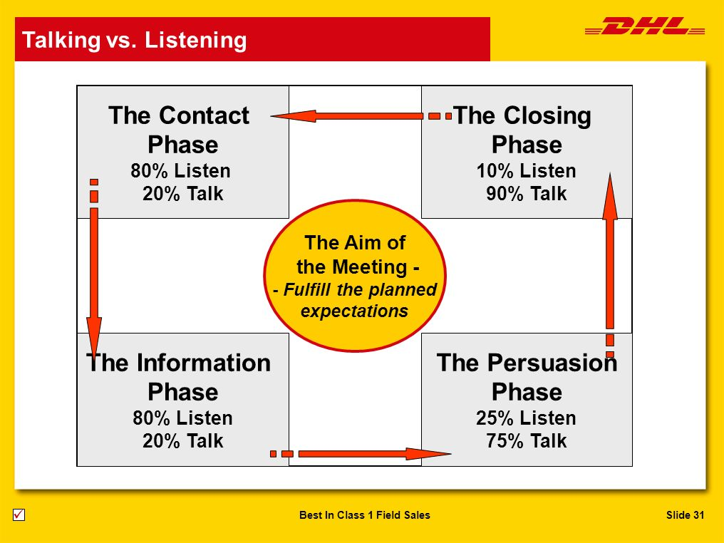 Slide 31Best In Class 1 Field Sales Talking vs. Listening The Contact Phase 80% Listen 20% Talk The Closing Phase 10% Listen 90% Talk The Persuasion P