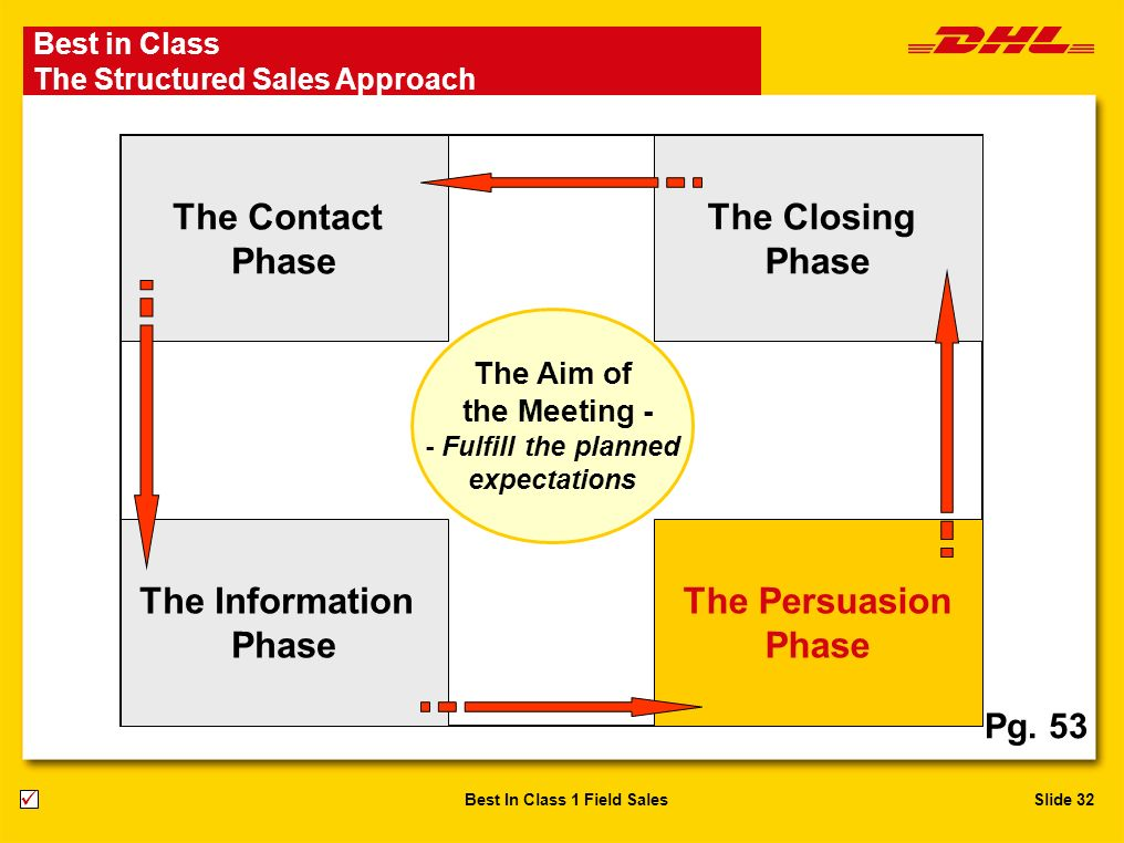 Slide 32Best In Class 1 Field Sales The Contact Phase The Closing Phase The Persuasion Phase The Information Phase The Aim of the Meeting - - Fulfill