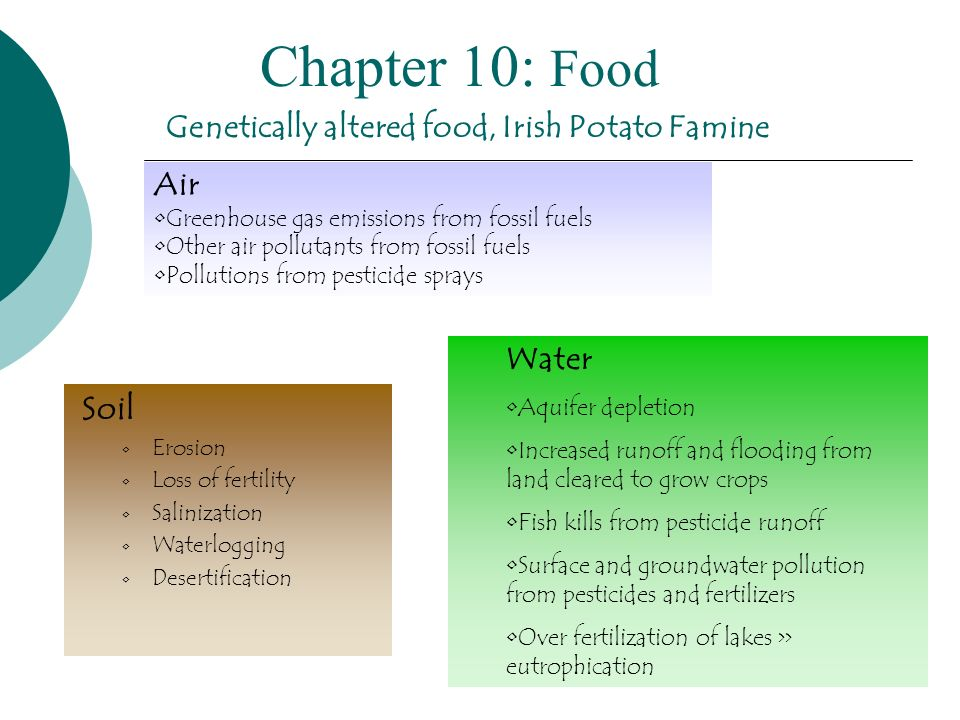 Genetically altered food, Irish Potato Famine Soil Erosion Loss of fertility Salinization Waterlogging Desertification Water Aquifer depletion Increas