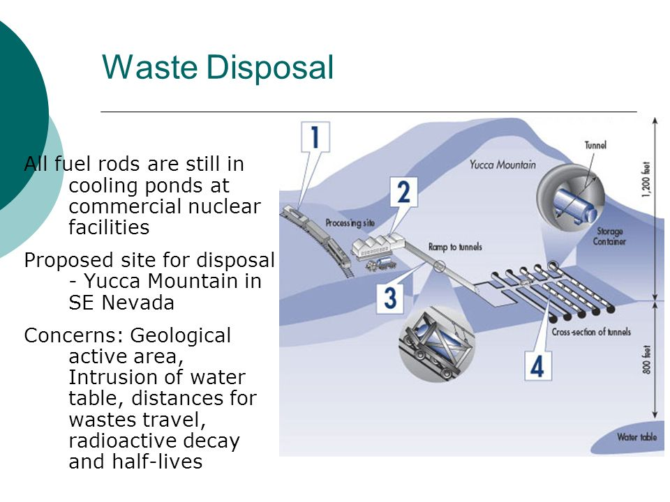 Waste Disposal All fuel rods are still in cooling ponds at commercial nuclear facilities Proposed site for disposal - Yucca Mountain in SE Nevada Conc