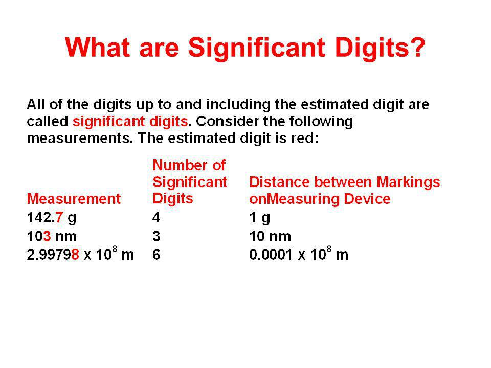 What are Significant Digits?