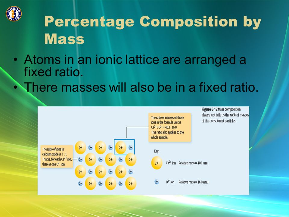 Percentage Composition by Mass Atoms in an ionic lattice are arranged a fixed ratio. There masses will also be in a fixed ratio.