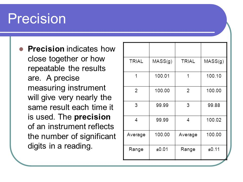Accuracy Accuracy indicates how close a measurement is to the accepted value. For example, we'd expect a balance to read 100 grams if we placed a stan