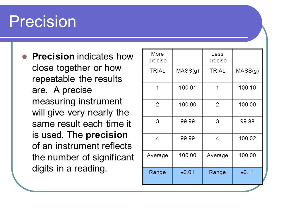 Precision Precision indicates how close together or how repeatable the results are.