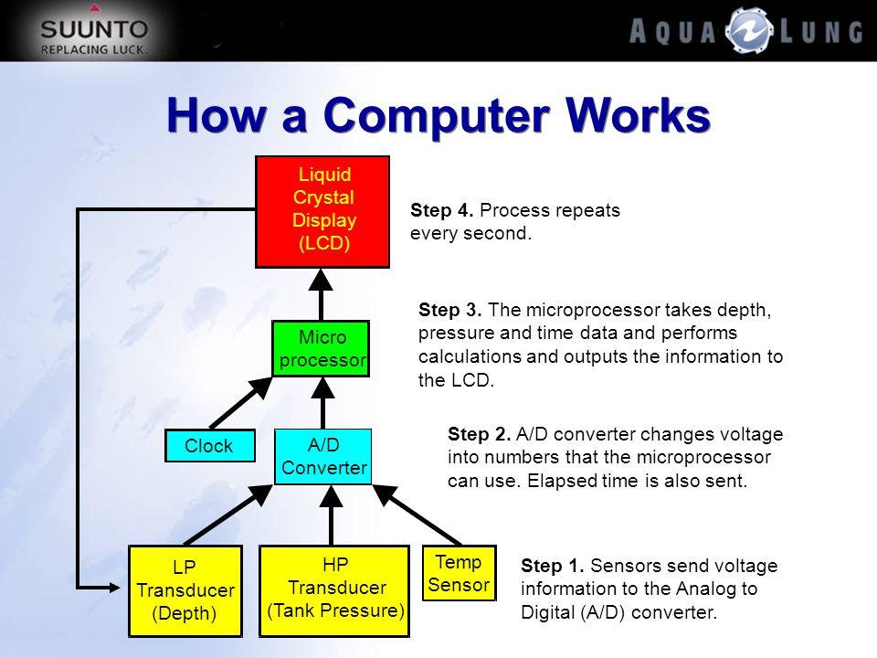 How a Computer Works LP Transducer (Depth) Temp Sensor HP Transducer (Tank Pressure) Step 1. Sensors send voltage information to the Analog to Digital