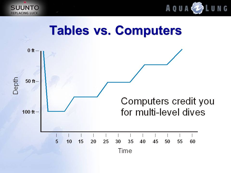 Tables vs. Computers