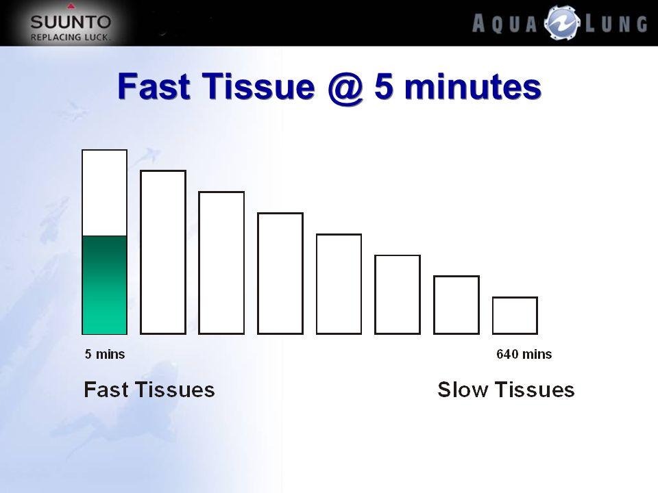 Fast Tissue @ 5 minutes
