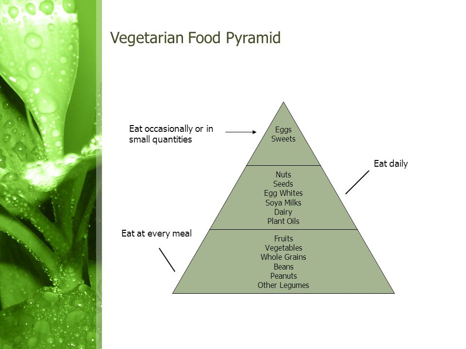 Vegetarian Food Pyramid Eat occasionally or in small quantities Eat daily Eat at every meal