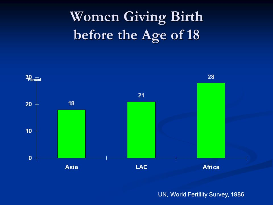 Women Giving Birth before the Age of 18 UN, World Fertility Survey, 1986 Percent