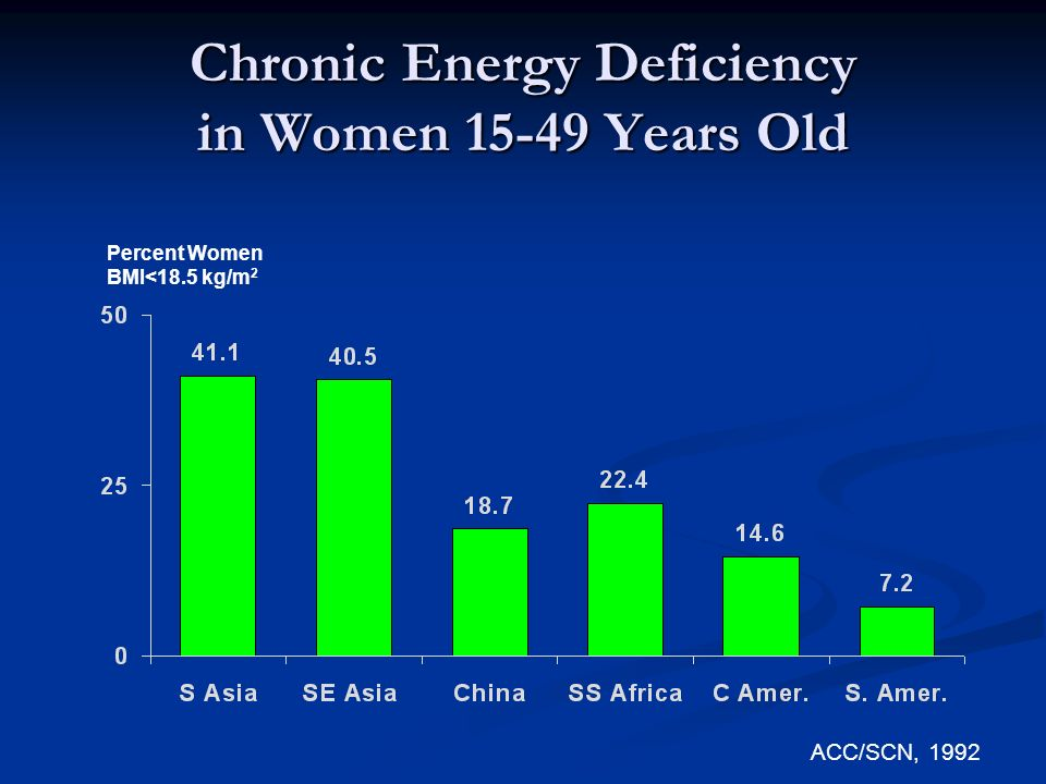 Chronic Energy Deficiency in Women 15-49 Years Old ACC/SCN, 1992 Percent Women BMI<18.5 kg/m 2