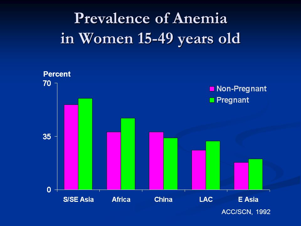 Prevalence of Anemia in Women 15-49 years old ACC/SCN, 1992 Percent