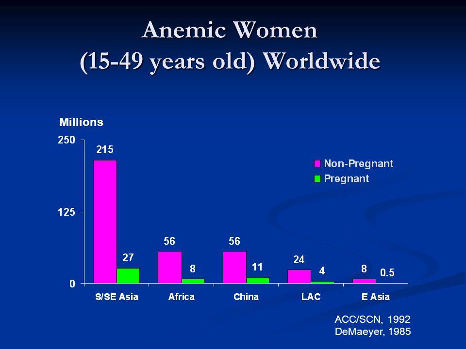 Anemic Women (15-49 years old) Worldwide ACC/SCN, 1992 DeMaeyer, 1985 Millions
