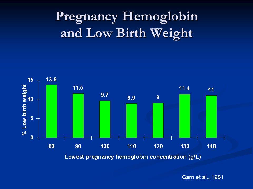 Pregnancy Hemoglobin and Low Birth Weight Garn et al., 1981