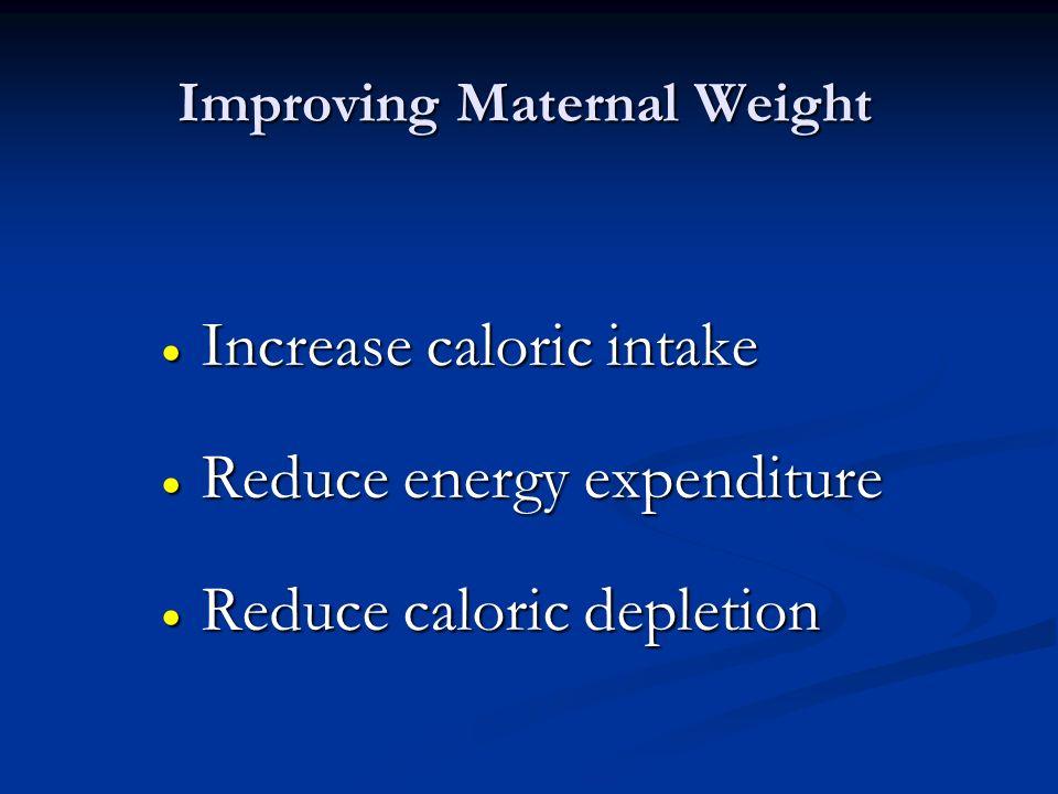 Improving Maternal Weight Increase caloric intake Increase caloric intake Reduce energy expenditure Reduce energy expenditure Reduce caloric depletion