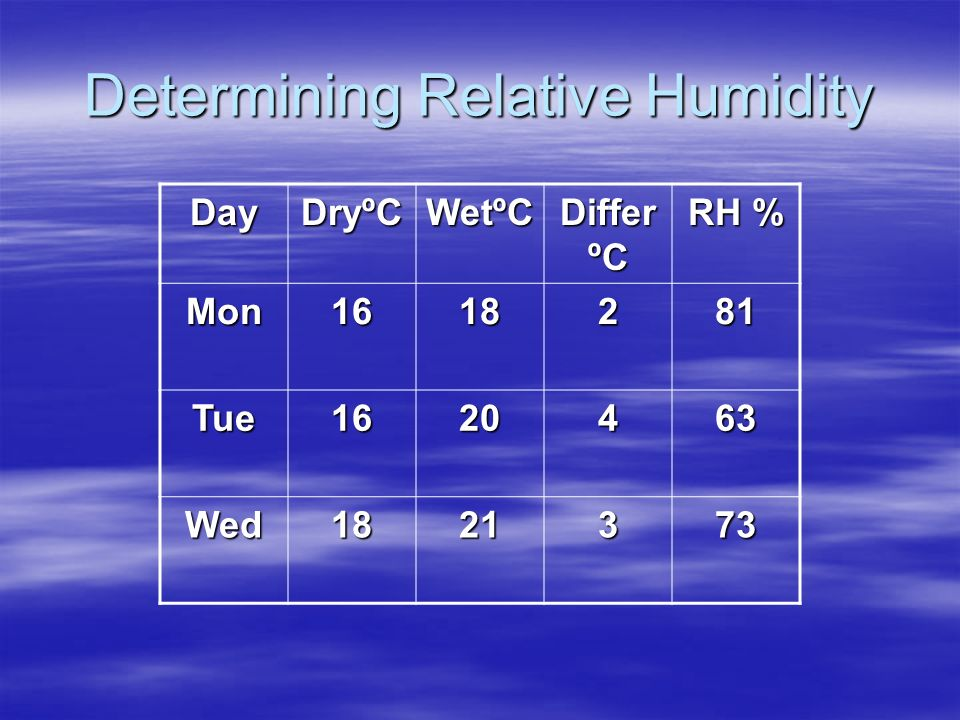 Determining Relative Humidity Day DryºC WetºC Differ ºC RH % Mon1618281 Tue1620463 Wed1821373