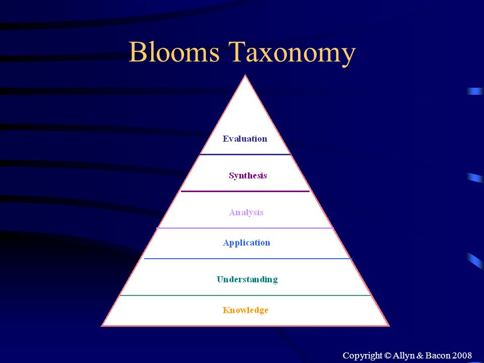 Copyright © Allyn & Bacon 2008 Blooms Taxonomy