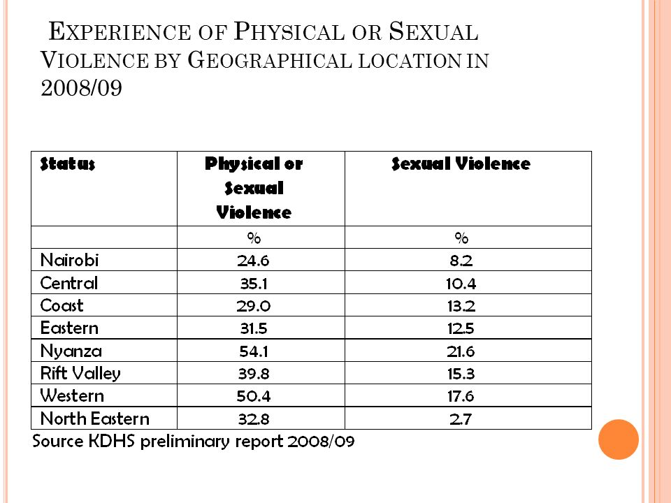 E XPERIENCE OF P HYSICAL OR S EXUAL V IOLENCE BY G EOGRAPHICAL LOCATION IN 2008/09