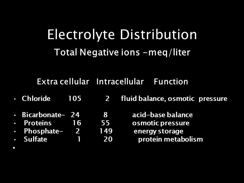 Electrolyte Distribution Total Negative ions -meq/liter Extra cellular Intracellular Function Chloride 105 2 fluid balance, osmotic pressure Bicarbona