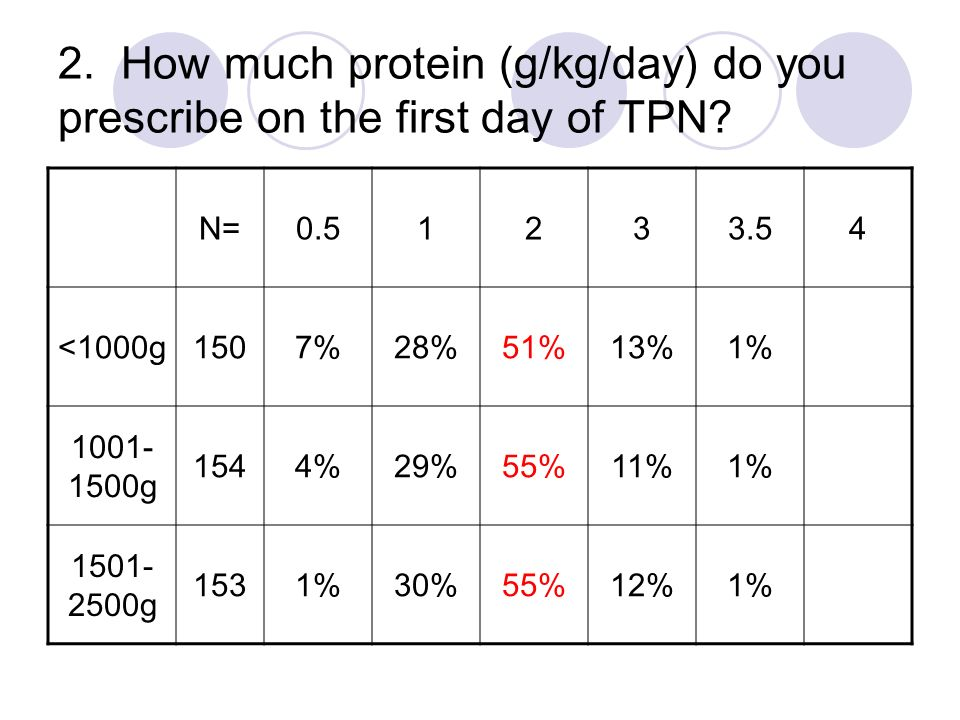 2. How much protein (g/kg/day) do you prescribe on the first day of TPN? N=0.51233.54 <1000g1507%28%51%13%1% 1001- 1500g 1544%29%55%11%1% 1501- 2500g