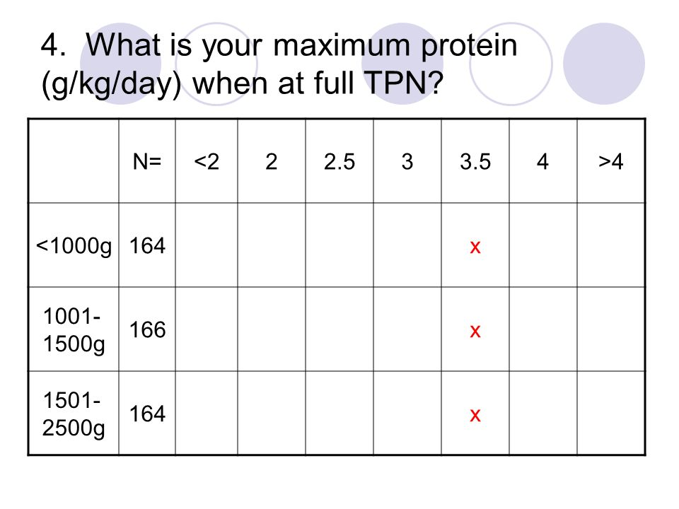 4. What is your maximum protein (g/kg/day) when at full TPN? N=<222.533.54>4 <1000g164x 1001- 1500g 166x 1501- 2500g 164x